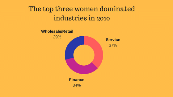 Small percentage of women in construction but the top three women dominated industries are service, finance and wholesale