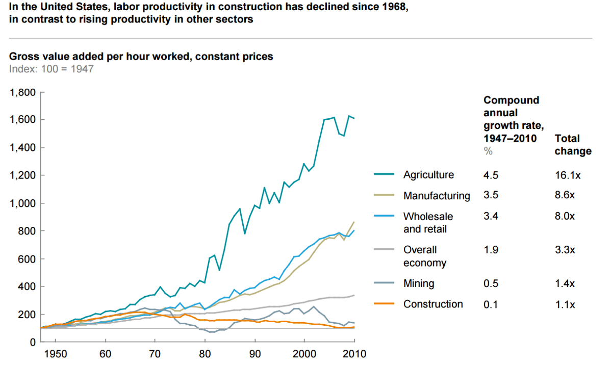 Productivity rates in the US